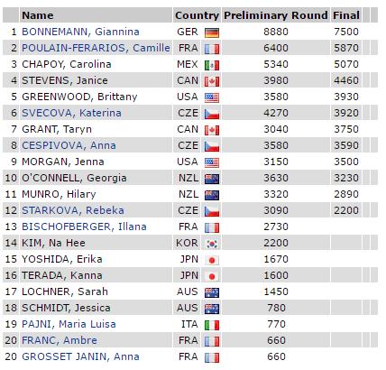 Women's Trick Final Result 2016 WUC