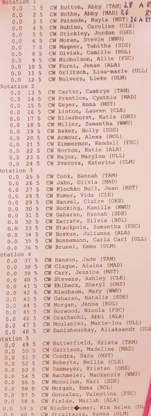 Division 1 Women's Jump Order - Connelly Skis 2017 NCWSA Nationals