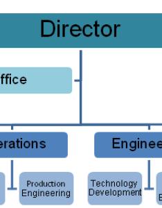 Ndbc organizational diagram also about us rh ndbcaa