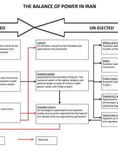 Very complicated org chart iranian also the end of ahmadinejad atlantic rh theatlantic