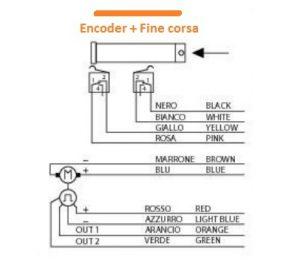 attuatore lineare con encoder e finecorsa non cablati