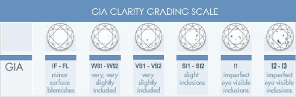 GIA-ClarityScale