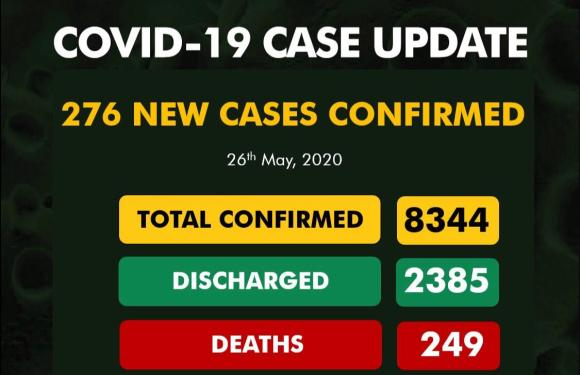 NCDC Confirms 276 New Cases Of CoronaVirus, 249 Deaths, 2385 Discharged