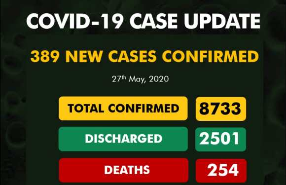 Akwa Ibom records 11 new COVID-19 cases as NCDC release new figures