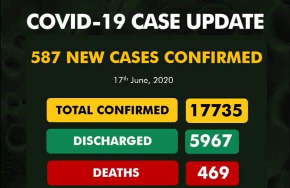 NCDC reports 587 New COVID-19 Cases, 344 Discharged And 14 Deaths On June 17