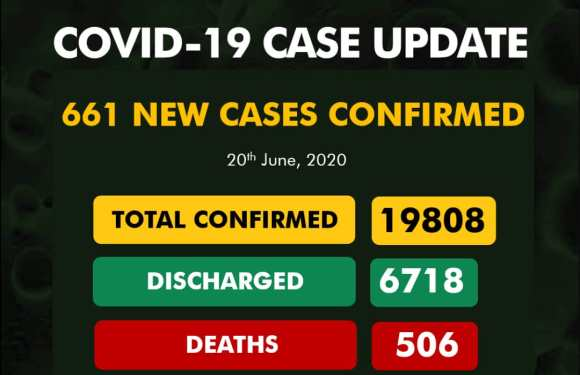 NCDC reports 661 New COVID-19 Cases as 19 Die On June 20