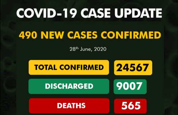 New 490 COVID-19 Cases in Nigeria, 382 Discharged And 7 Deaths On June 28
