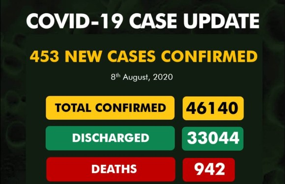 Nigeria records 453 New COVID-19 Cases as toll hit 46,000 on August 8