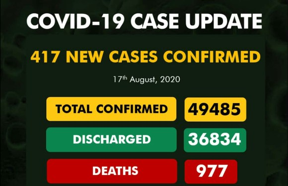 337 patients Discharged as Nigeria records 417 new COVID-19 cases On August 17