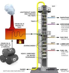 distillation tower illustration [ 1000 x 1000 Pixel ]