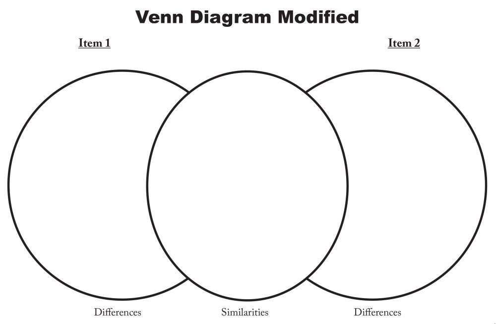 medium resolution of  modified venn diagram