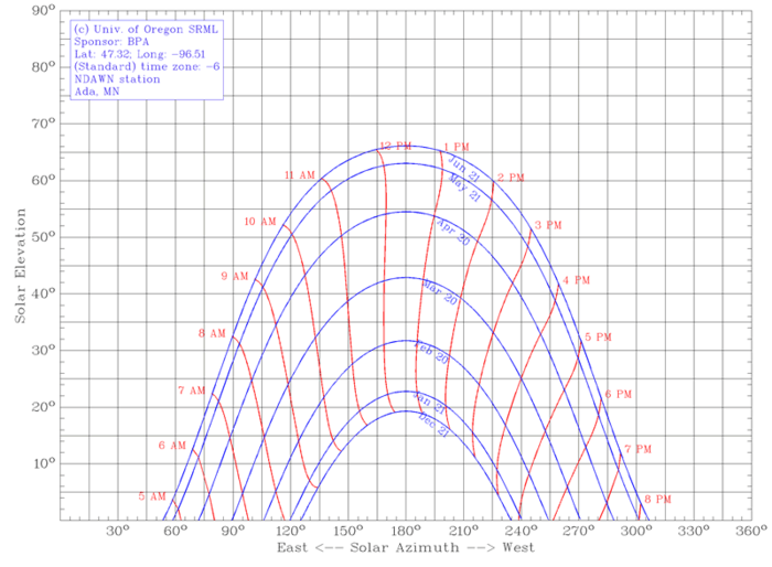 sun diagram elevation influenza venn north dakota state climate office ndsu ada mn
