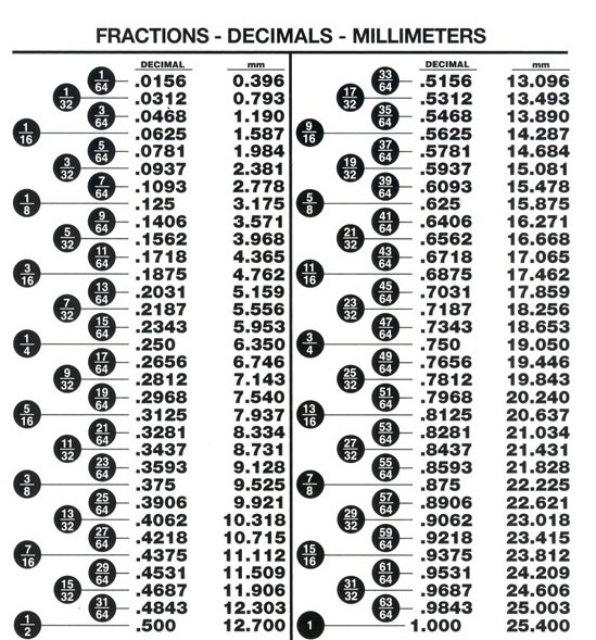 Inch mm conversion chart fraction to decimal also ndthand conversions rh