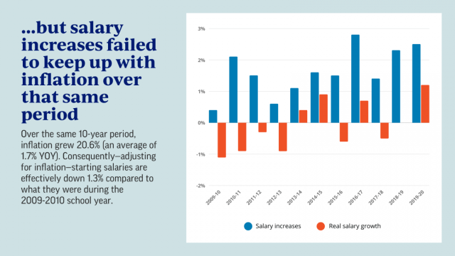 ...but salary increases failed to keep up with inflation over that same period