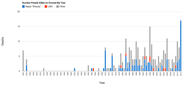 Number of people killed on mount everest by year (1922-2014)