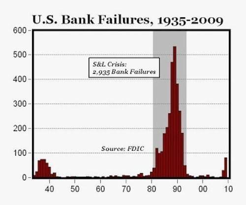 BankFailures