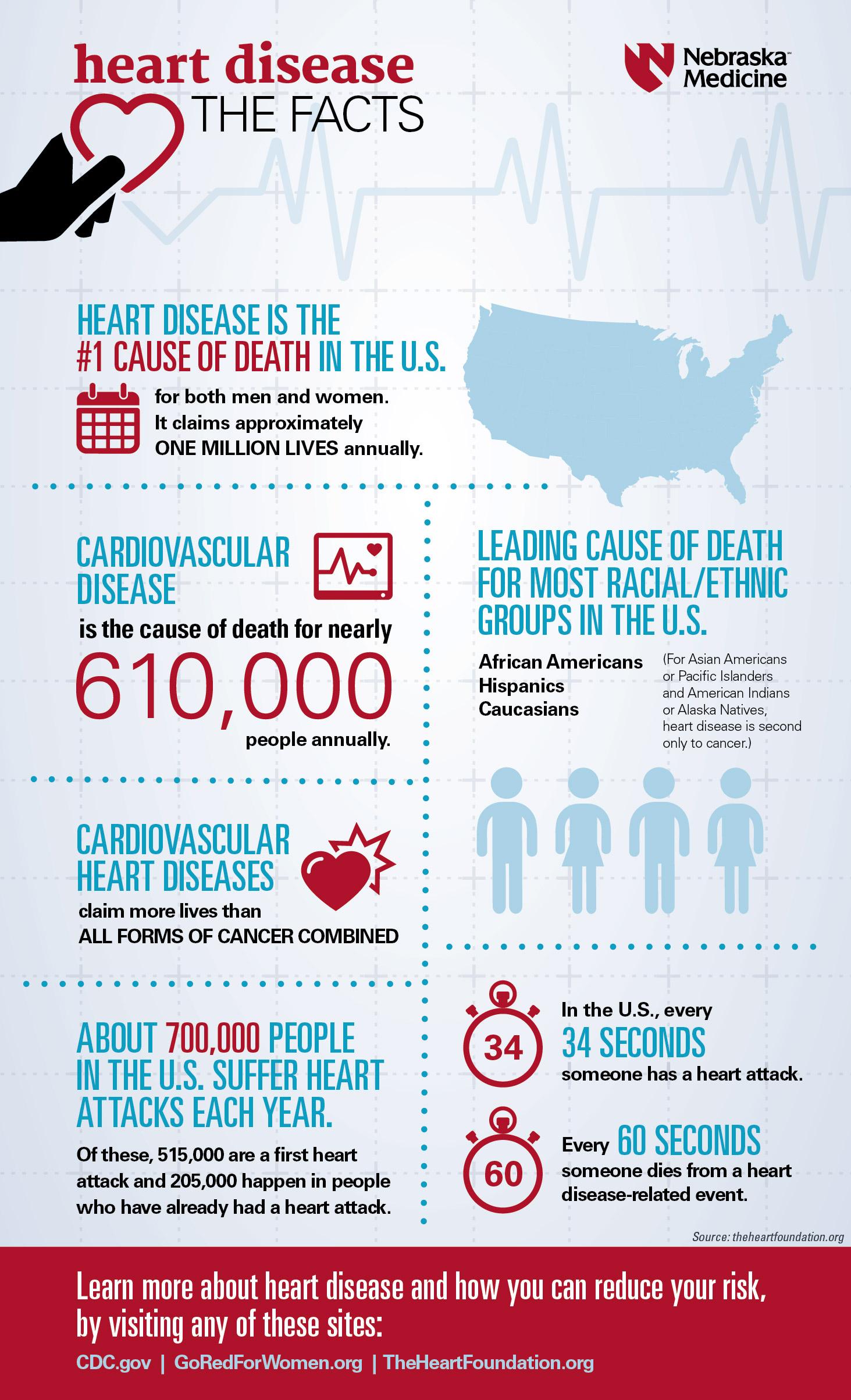 Preventing The Top Killer Heart Disease