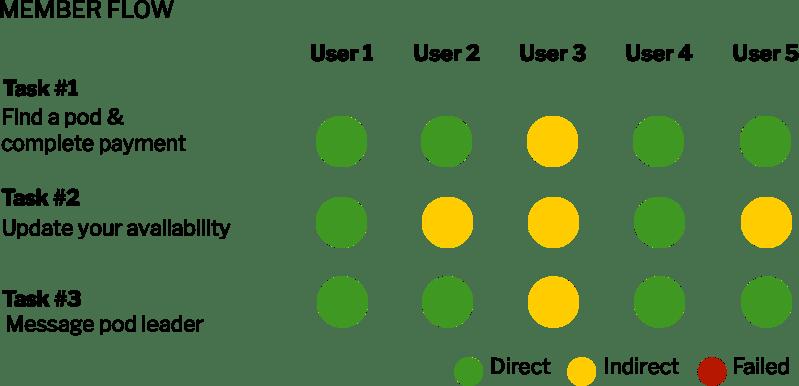 Member Usability Round 1