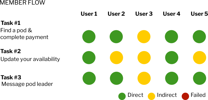 Member usability testing round 3