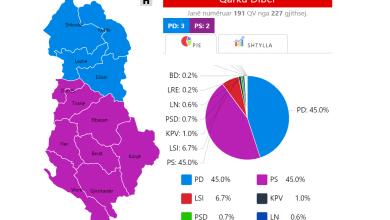 Photo of Lajmi i fundit: PD përmbysë rezultatin ne Qarkun Dibër: