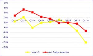car rental pricing impact