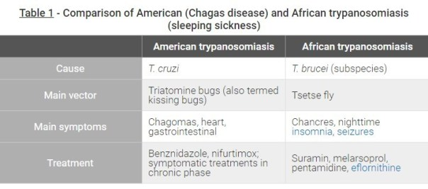 difference between american chagas disease and african trypanosomiasis