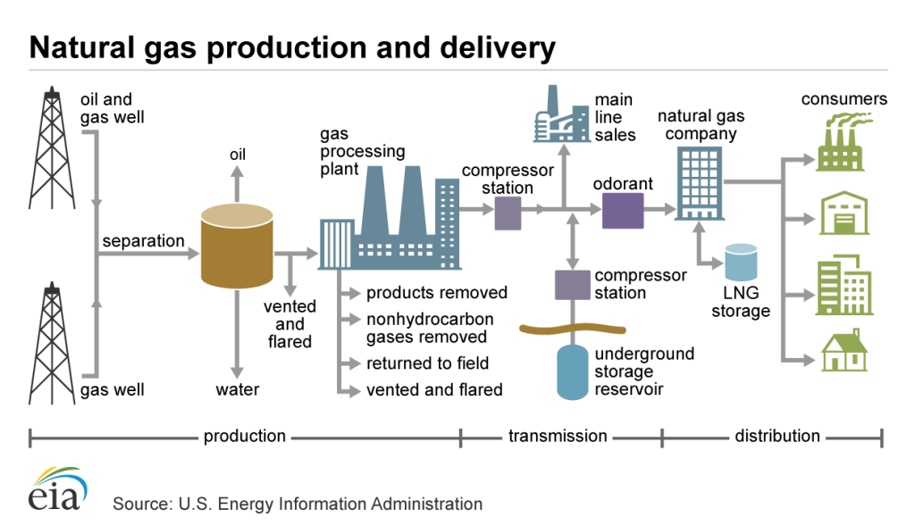 Graphic of Natural Gas Production
