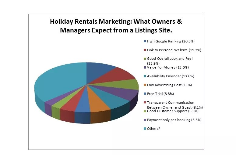 Holiday Rentals Marketing Survey