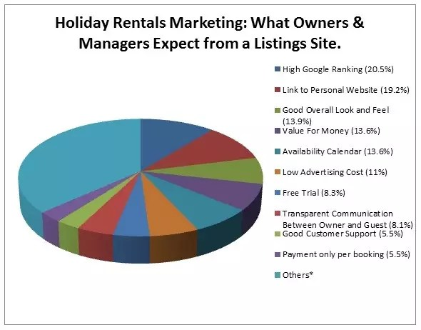 Holiday Rentals Marketing