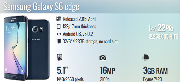Samsung Galaxy S6 edge hf terpopuler