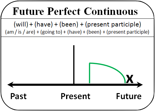 Past Future Perfect Continuous Tenses