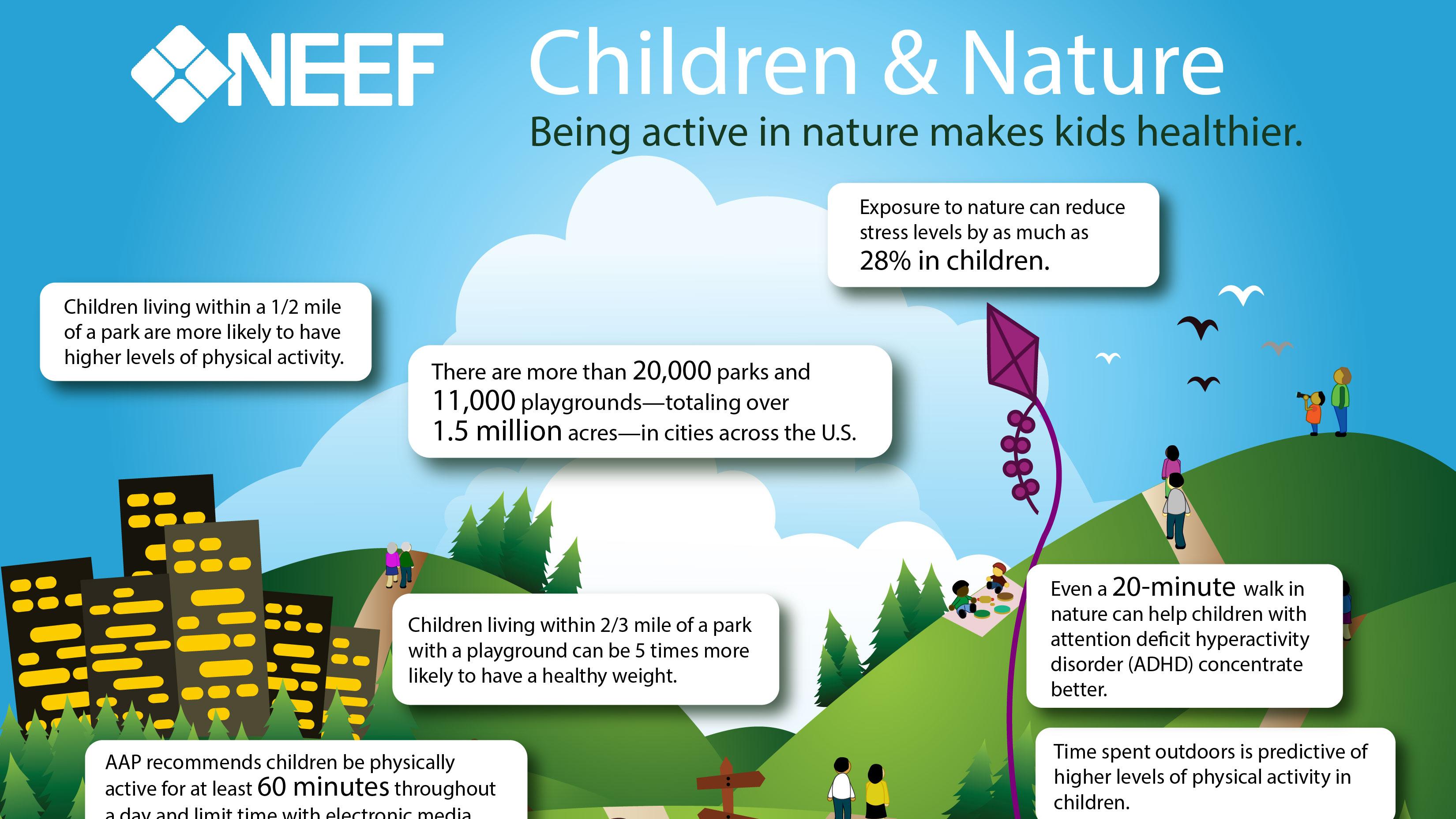 Children And Nature Infographic NEEF