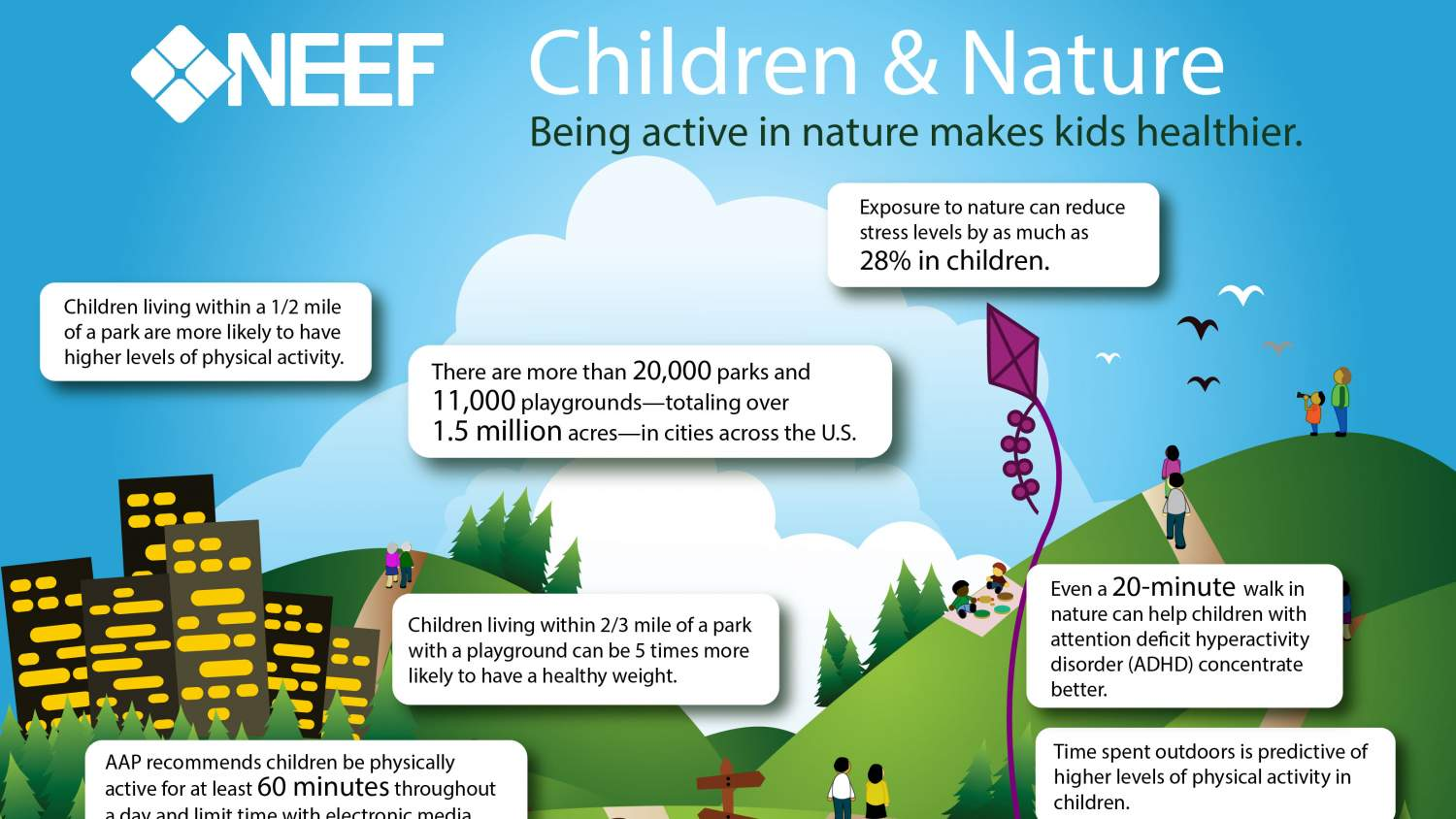 Children And Nature Infographic NEEF
