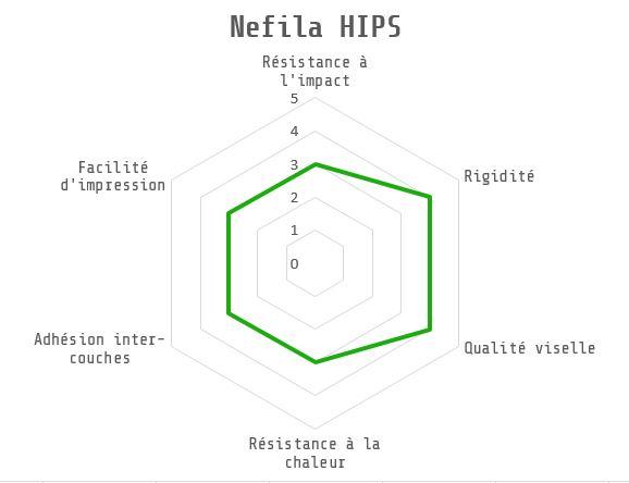 Caractéristiques techniques Nefila HIPS