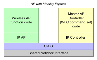 Deploying a Cisco Mobility Express network - Pieter-Jan Nefkens