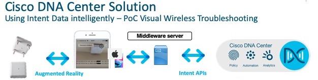 PoC on Network API's