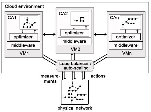Cloud-based intelligent transportation system using Model