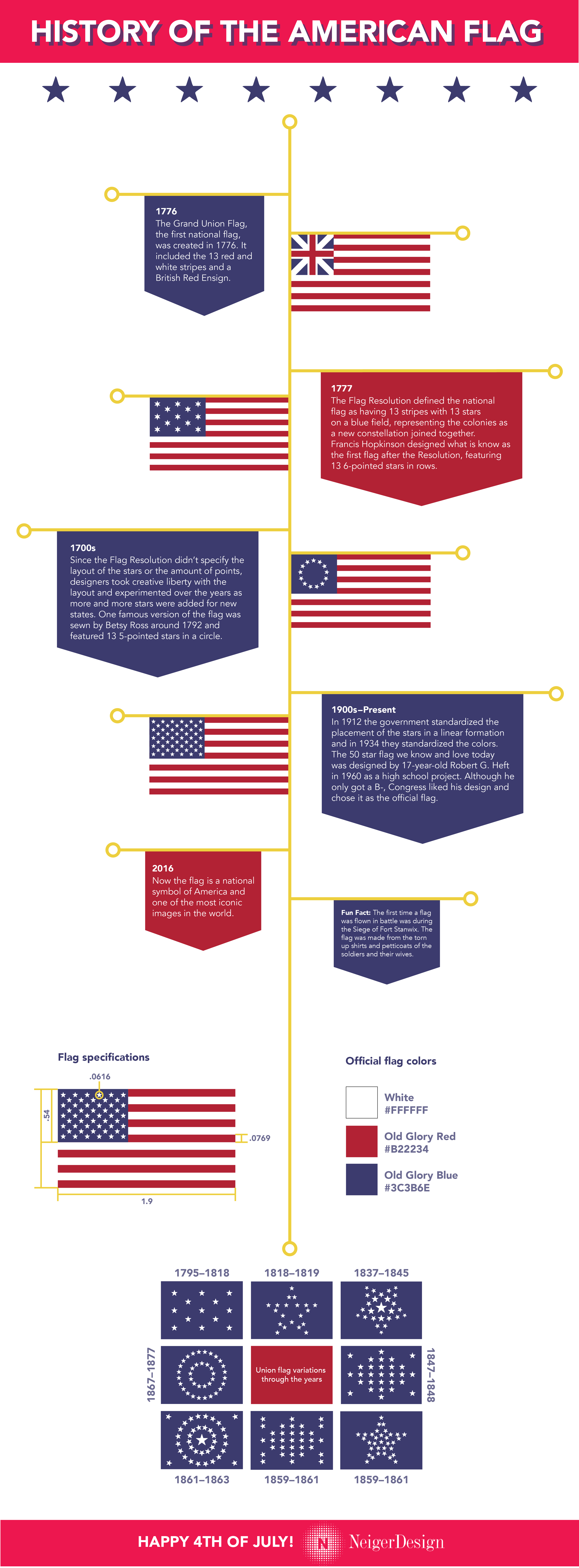 Infographic History Of The American Flag