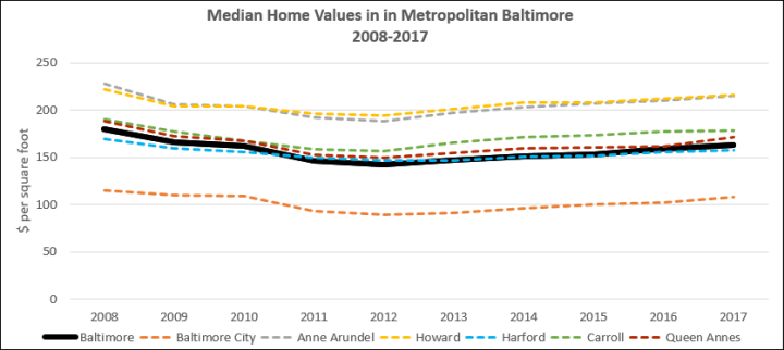 Chart Fluctuating Home Values Metro Baltimore