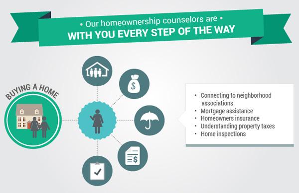 National Homeownership Programs  NeighborWorks America