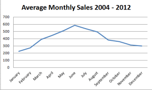 average_sales_2004_2012