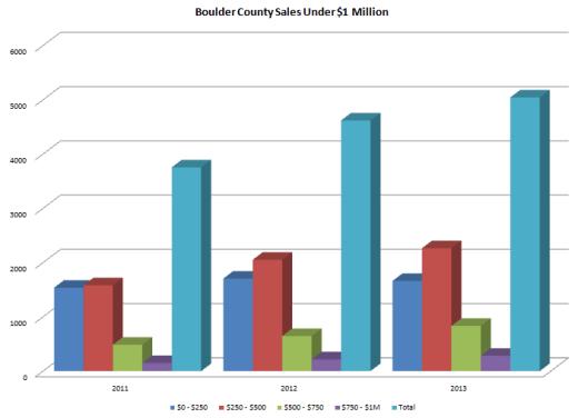 Boulder Sales under 1 MM dec 2013