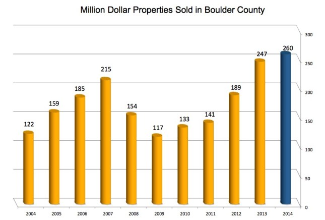Million dollar homes in Boulder County