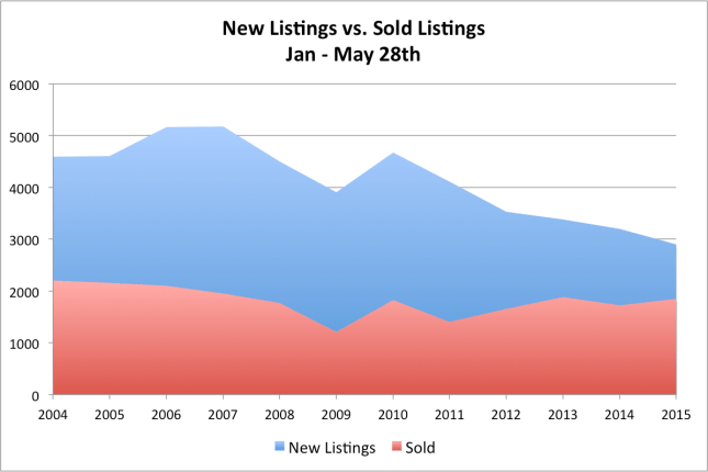 New Listings vs. Sold - Boulder County