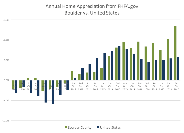 Boulder County home appreciation
