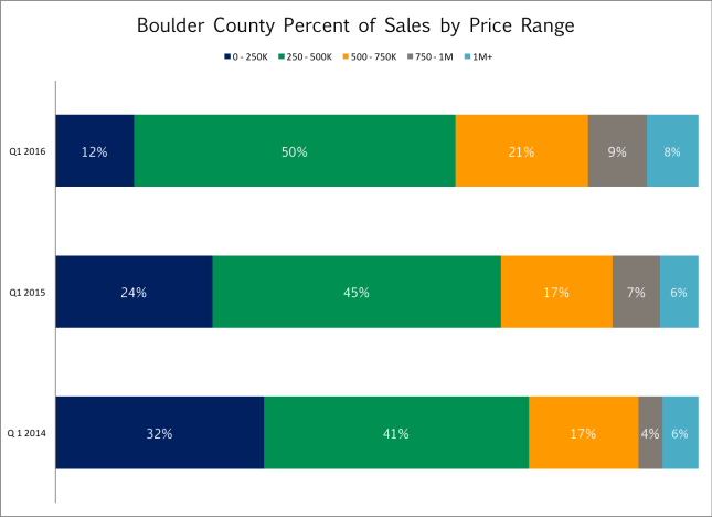 Boulder county sales by price range