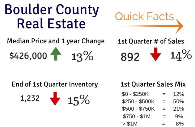 Boulder Real Estate Facts