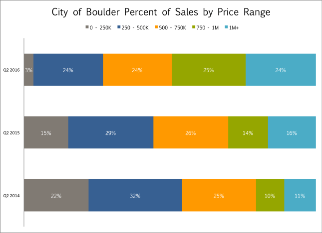 City of Boulder sales by price