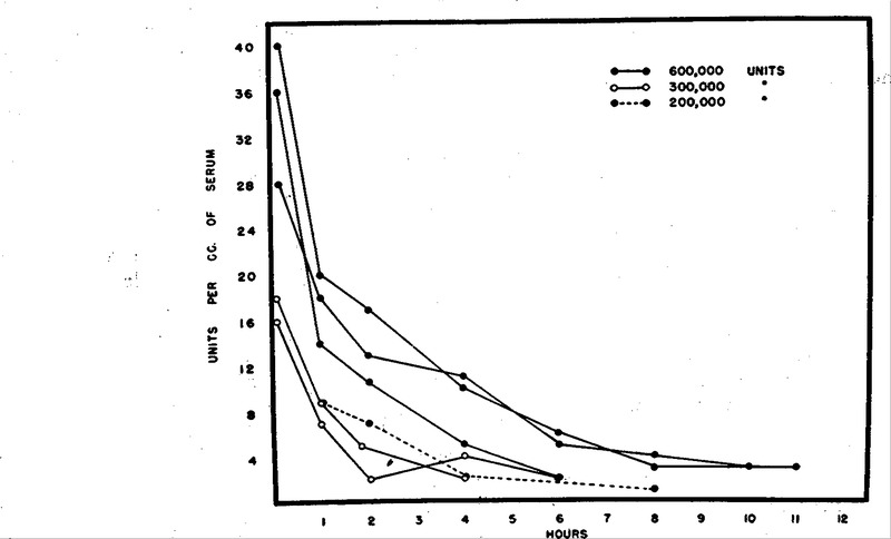 The Absorption, Excretion and Toxicity of Streptomycin in