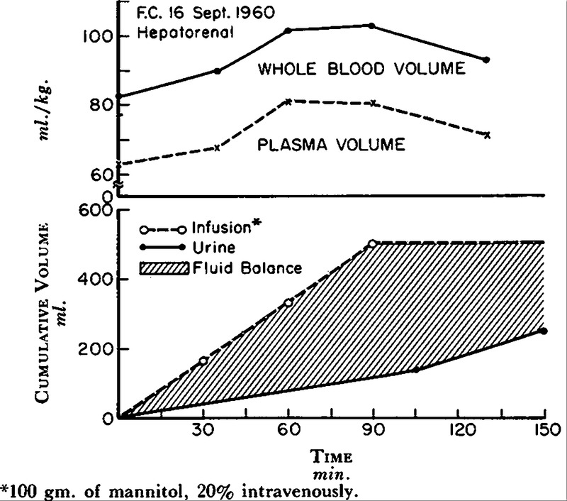 Mannitol Infusion — The Acute Effect of the Intravenous